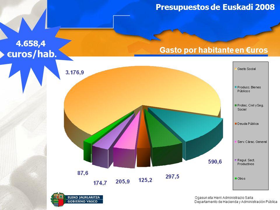 Ogasun eta Herri Administrazio Saila Departamento de Hacienda y Administración Pública Gasto por habitante en uros Presupuestos de Euskadi 2008 4.658,4 uros/hab.