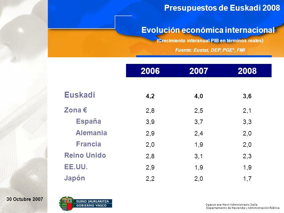 Ogasun eta Herri Administrazio Saila Departamento de Hacienda y Administración Pública 30 Octubre 2007 Presupuestos de Euskadi 2008 Evolución económica internacional (Crecimiento interanual PIB en términos reales) Fuente: Eustat, DEP, PGEº, FMI 200620072008 Euskadi 4,24,03,6 Zona 2,82,52,1 España 3,93,73,3 Alemania 2,92,42,0 Francia 2,01,92,0 Reino Unido 2,83,12,3 EE.UU.