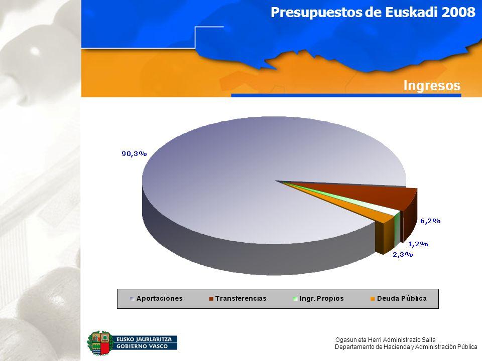 Ogasun eta Herri Administrazio Saila Departamento de Hacienda y Administración Pública Presupuestos de Euskadi 2008 Ingresos