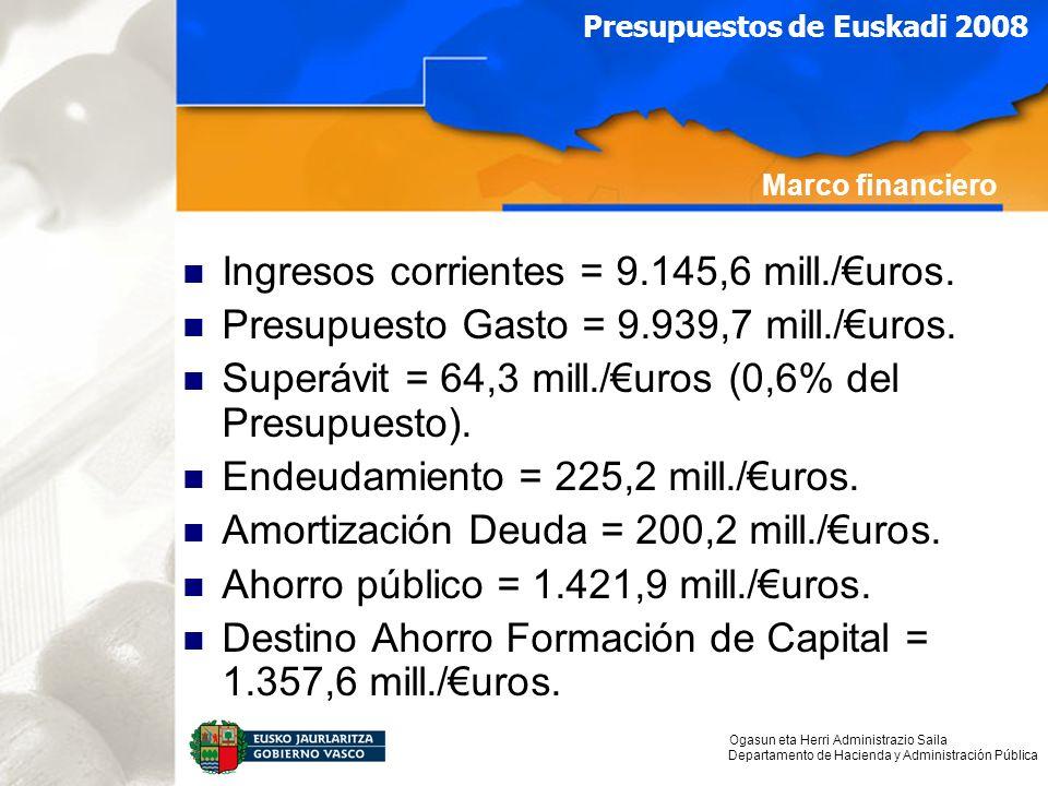 Ogasun eta Herri Administrazio Saila Departamento de Hacienda y Administración Pública Presupuestos de Euskadi 2008 Ingresos corrientes = 9.145,6 mill./uros.