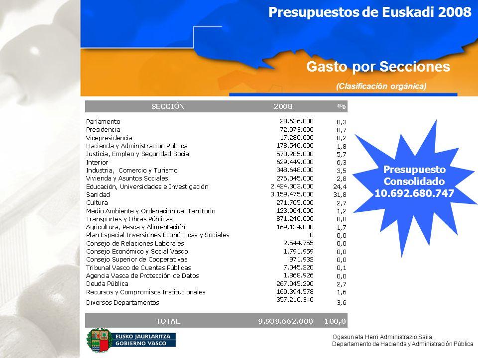 Ogasun eta Herri Administrazio Saila Departamento de Hacienda y Administración Pública Presupuestos de Euskadi 2008 Presupuesto Consolidado 10.692.680.747 Gasto por Secciones (Clasificación orgánica)