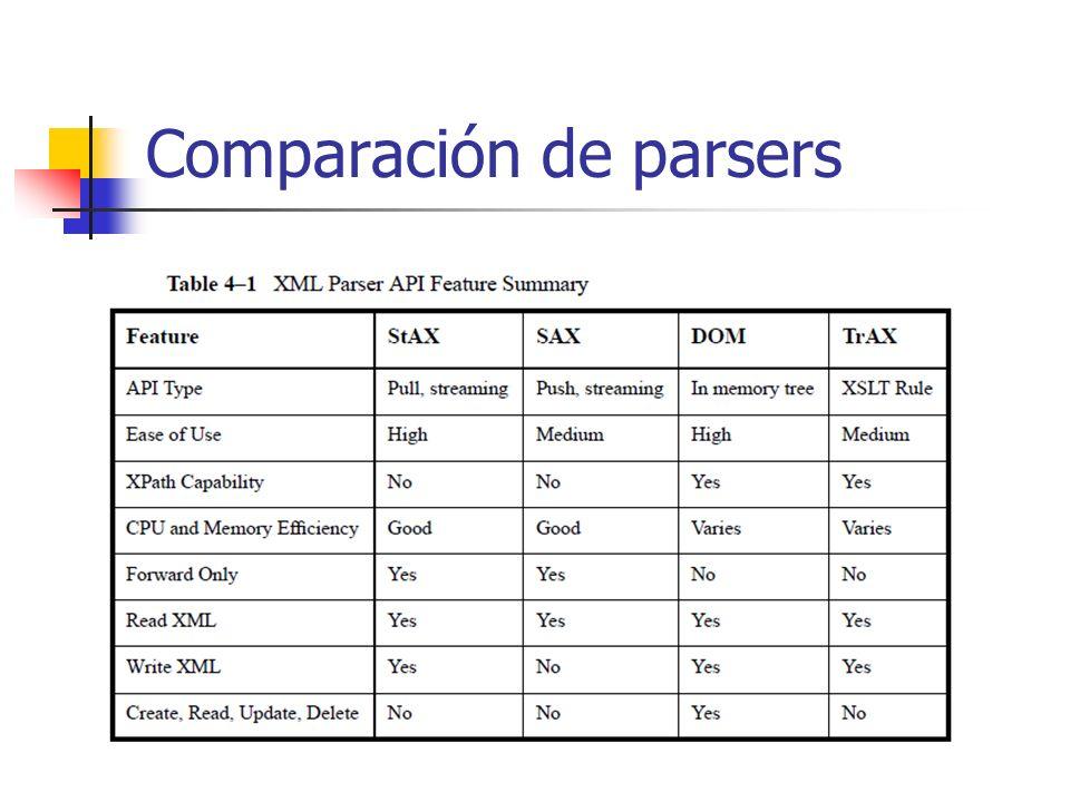 StAX API Es bidireccional, permite leer y escribir Cursor API Iterator API