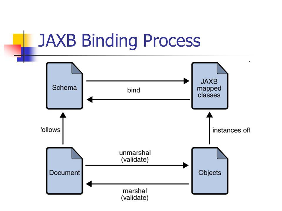 JAXB Binding Process