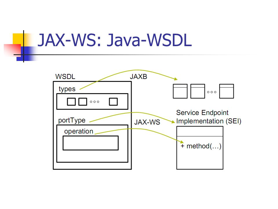JAX-WS: Java-SOAP
