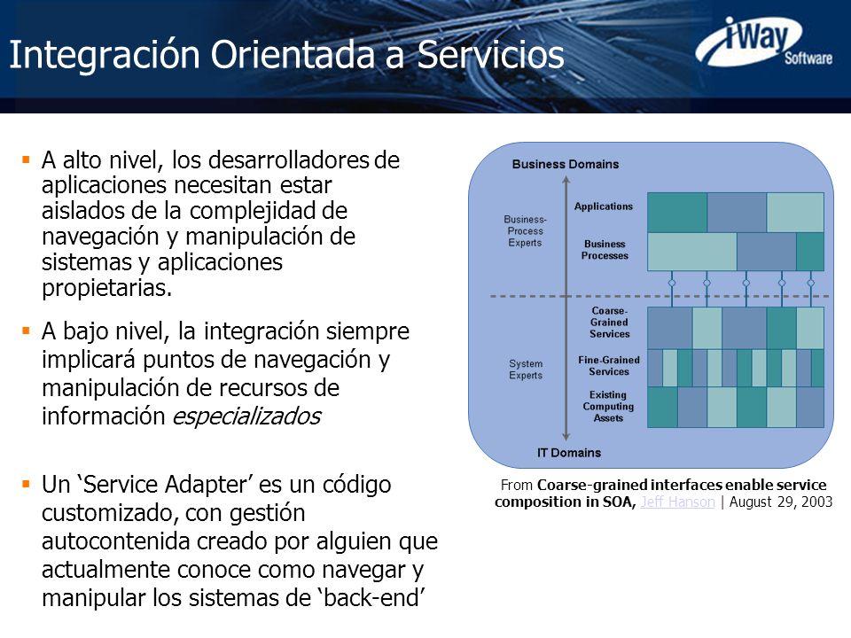 Copyright © 2005 iWay Software 13 A bajo nivel, la integración siempre implicará puntos de navegación y manipulación de recursos de información especi