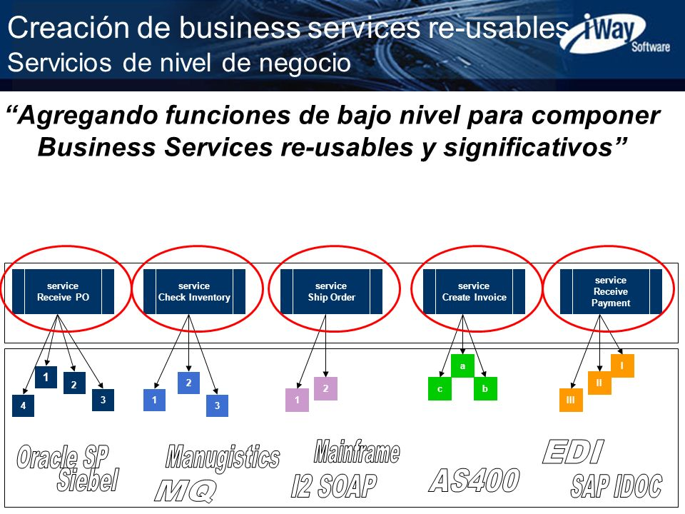 Copyright © 2001 iWay Software 19 Creación de business services re-usables Servicios de nivel de negocio service Receive PO service Check Inventory se