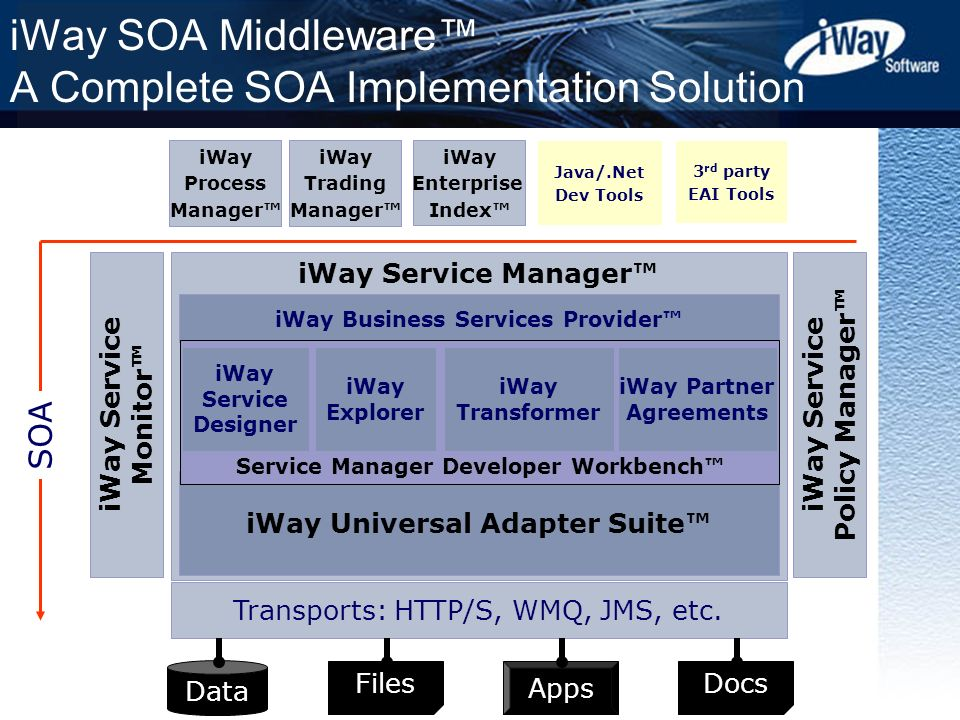 Copyright © 2006 iWay Software 27 iWay Service Manager Lightweight, highly scalable Enterprise Service Bus for message routing and transformation iWay