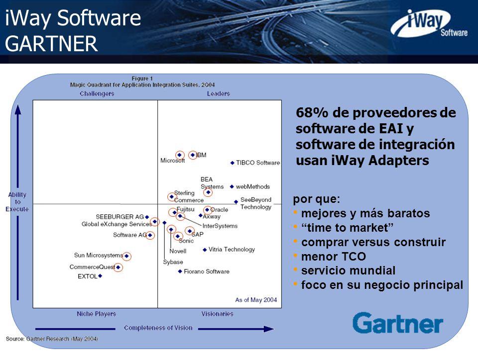 Copyright © 2005 iWay Software 5 iWay Software GARTNER por que: mejores y más baratos time to market comprar versus construir menor TCO servicio mundi