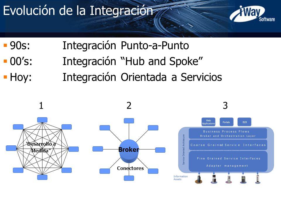 Copyright © 2005 iWay Software 8 Evolución de la Integración Integración Punto-a-Punto Integración Punto a Punto Inmantenible Requiere multi skill sets Hace la integración compleja No escalable Imposible reutilizar
