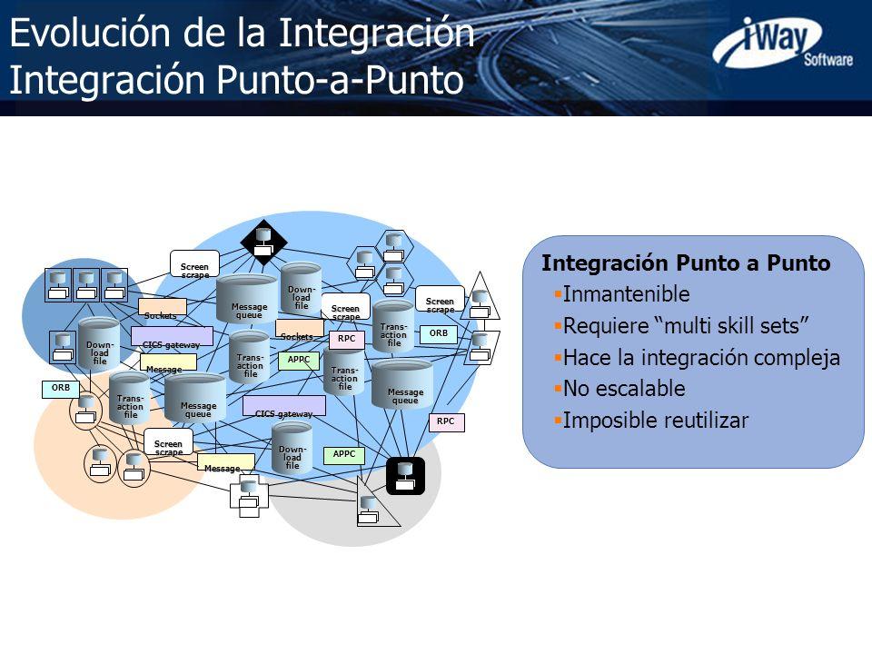 Copyright © 2005 iWay Software 8 Evolución de la Integración Integración Punto-a-Punto Integración Punto a Punto Inmantenible Requiere multi skill set