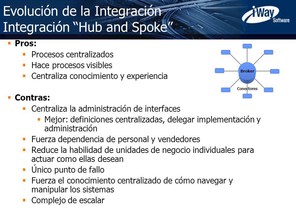 Copyright © 2005 iWay Software 9 Evolución de la Integración Integración Hub and Spoke Pros: Procesos centralizados Hace procesos visibles Centraliza