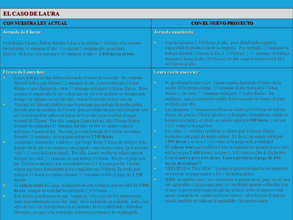 EL CASO DE LAURA CON NUESTRA LEY ACTUAL CON EL NUEVO PROYECTO Jornada de 8 horas: Se trabajan 8 horas diarias durante 6 días a la semana = 48 horas a