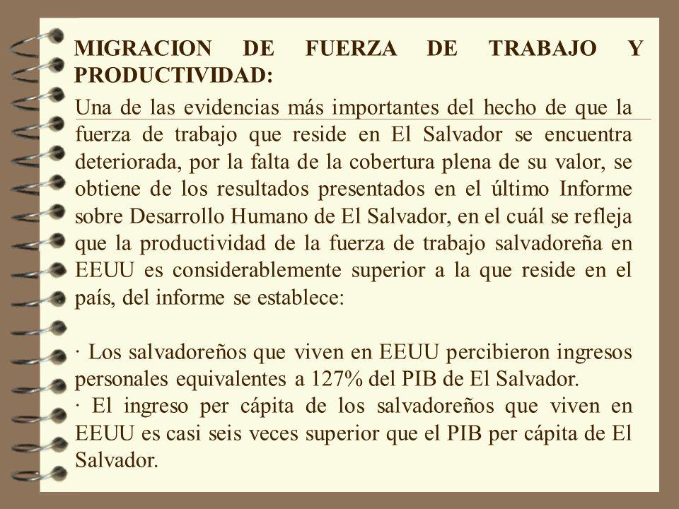 Una de las evidencias más importantes del hecho de que la fuerza de trabajo que reside en El Salvador se encuentra deteriorada, por la falta de la cobertura plena de su valor, se obtiene de los resultados presentados en el último Informe sobre Desarrollo Humano de El Salvador, en el cuál se refleja que la productividad de la fuerza de trabajo salvadoreña en EEUU es considerablemente superior a la que reside en el país, del informe se establece: · Los salvadoreños que viven en EEUU percibieron ingresos personales equivalentes a 127% del PIB de El Salvador.
