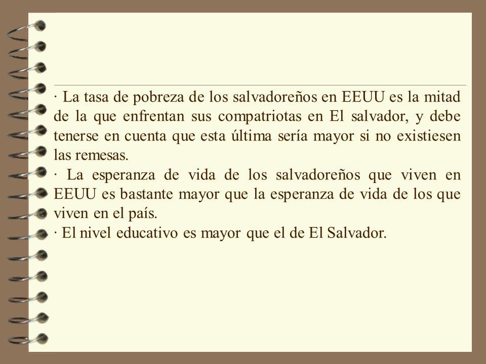 · La tasa de pobreza de los salvadoreños en EEUU es la mitad de la que enfrentan sus compatriotas en El salvador, y debe tenerse en cuenta que esta úl