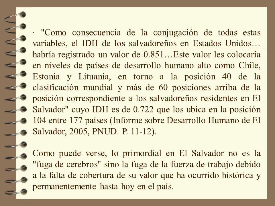 · Como consecuencia de la conjugación de todas estas variables, el IDH de los salvadoreños en Estados Unidos… habría registrado un valor de 0.851…Este valor les colocaría en niveles de países de desarrollo humano alto como Chile, Estonia y Lituania, en torno a la posición 40 de la clasificación mundial y más de 60 posiciones arriba de la posición correspondiente a los salvadoreños residentes en El Salvador cuyo IDH es de 0.722 que los ubica en la posición 104 entre 177 países (Informe sobre Desarrollo Humano de El Salvador, 2005, PNUD.