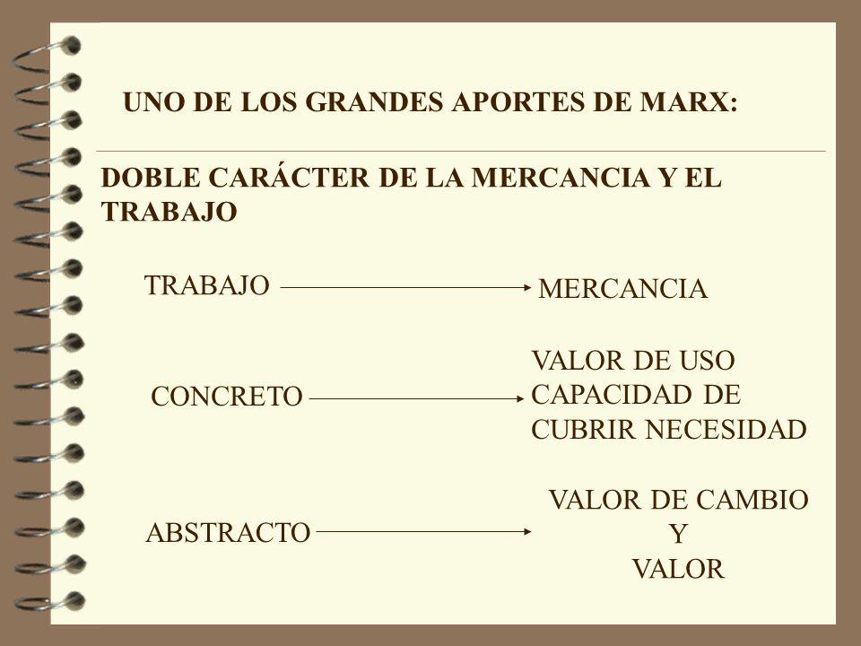 UNO DE LOS GRANDES APORTES DE MARX: TRABAJO MERCANCIA CONCRETO ABSTRACTO VALOR DE USO CAPACIDAD DE CUBRIR NECESIDAD VALOR DE CAMBIO Y VALOR DOBLE CARÁ