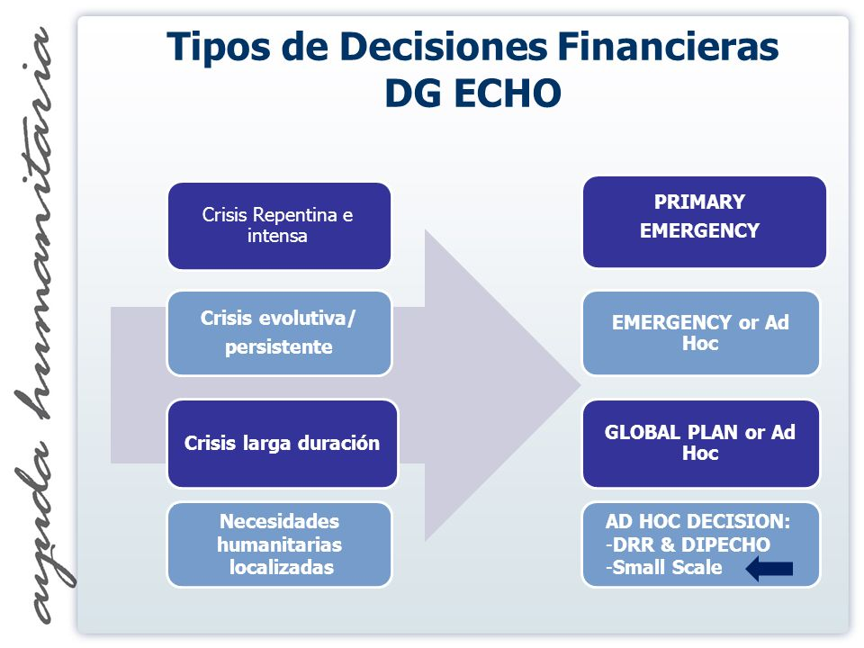 Crisis Repentina e intensa Crisis evolutiva/ persistente PRIMARY EMERGENCY Crisis larga duración EMERGENCY or Ad Hoc GLOBAL PLAN or Ad Hoc Necesidades humanitarias localizadas AD HOC DECISION: -DRR & DIPECHO -Small Scale Tipos de Decisiones Financieras DG ECHO