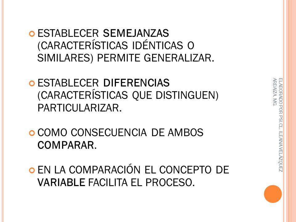 ESTABLECER SEMEJANZAS (CARACTERÍSTICAS IDÉNTICAS O SIMILARES) PERMITE GENERALIZAR. ESTABLECER DIFERENCIAS (CARACTERÍSTICAS QUE DISTINGUEN) PARTICULARI