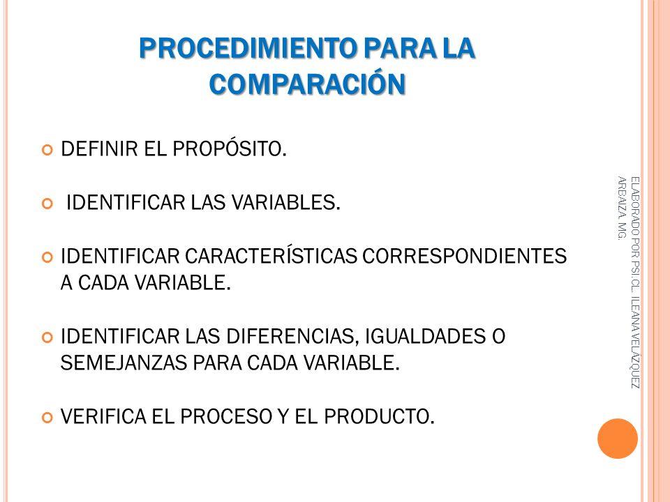 PROCEDIMIENTO PARA LA COMPARACIÓN DEFINIR EL PROPÓSITO. IDENTIFICAR LAS VARIABLES. IDENTIFICAR CARACTERÍSTICAS CORRESPONDIENTES A CADA VARIABLE. IDENT