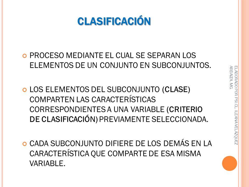 CLASIFICACIÓN PROCESO MEDIANTE EL CUAL SE SEPARAN LOS ELEMENTOS DE UN CONJUNTO EN SUBCONJUNTOS. LOS ELEMENTOS DEL SUBCONJUNTO (CLASE) COMPARTEN LAS CA