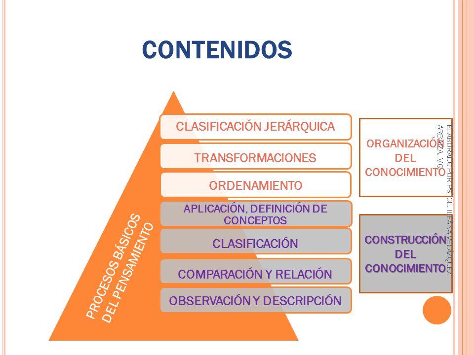 CONTENIDOS PROCESOS BÁSICOS DEL PENSAMIENTO CONSTRUCCIÓN DEL CONOCIMIENTO ORGANIZACIÓN DEL CONOCIMIENTO ELABORADO POR PSI.CL. ILEANA VELÁZQUEZ ARBAIZA