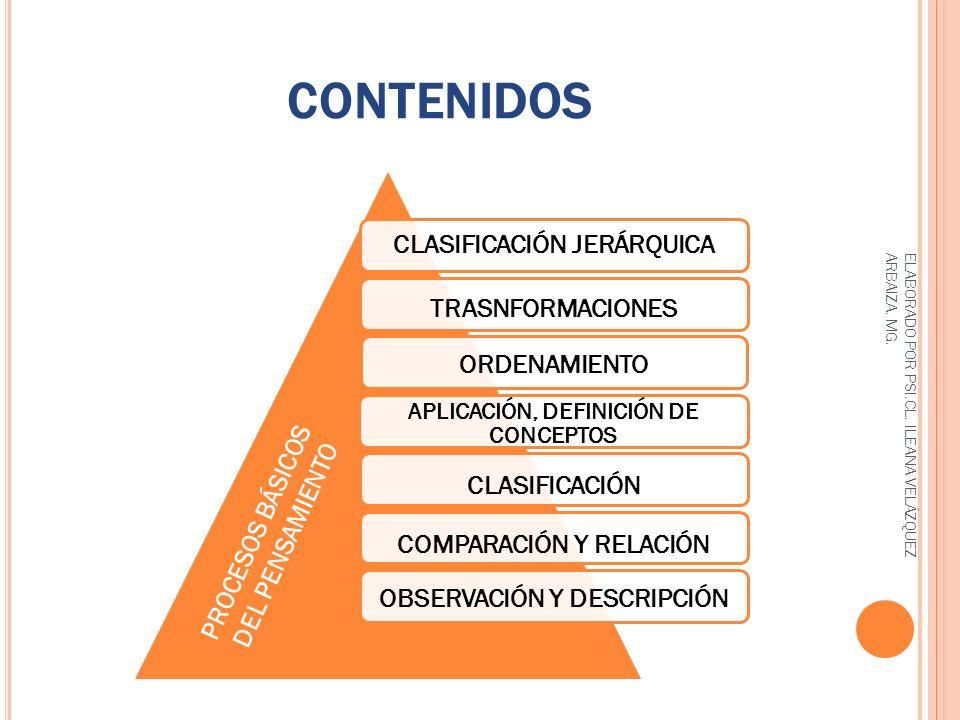 CONTENIDOS PROCESOS BÁSICOS DEL PENSAMIENTO ELABORADO POR PSI.CL. ILEANA VELÁZQUEZ ARBAIZA. MG.