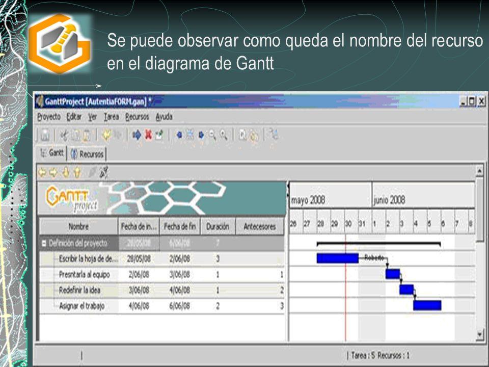 Se puede observar como queda el nombre del recurso en el diagrama de Gantt