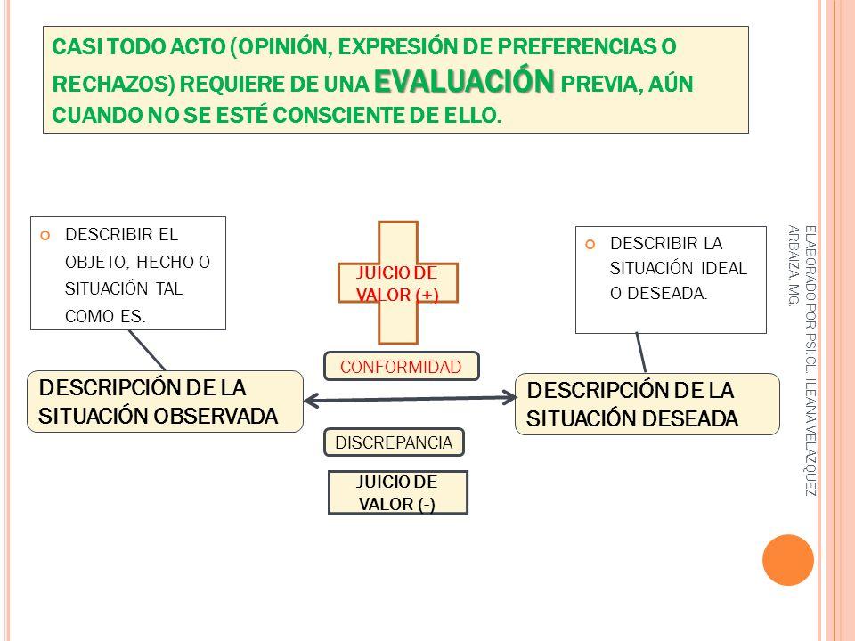 PROCEDIMIENTO PARA EVALUAR DEFINIR EL PROPÓSITO PARA LA EVALUACIÓN.
