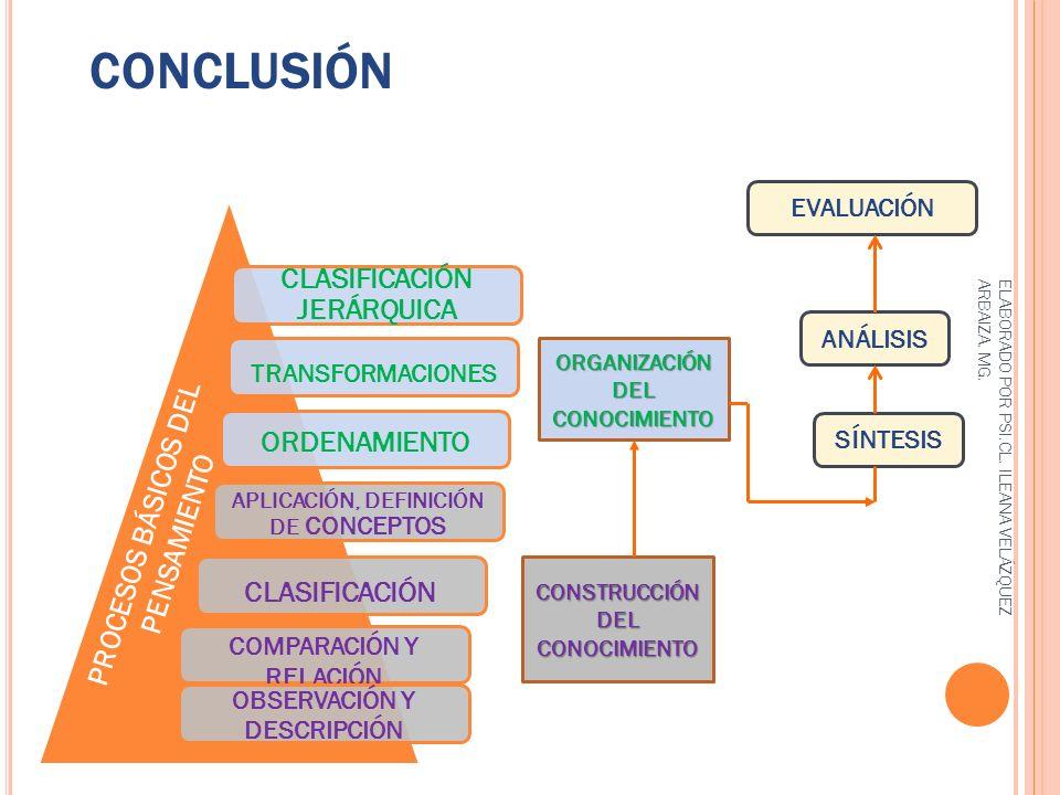 CONCLUSIÓN PROCESOS BÁSICOS DEL PENSAMIENTO CONSTRUCCIÓN DEL CONOCIMIENTO ORGANIZACIÓN DEL CONOCIMIENTO ELABORADO POR PSI.CL. ILEANA VELÁZQUEZ ARBAIZA