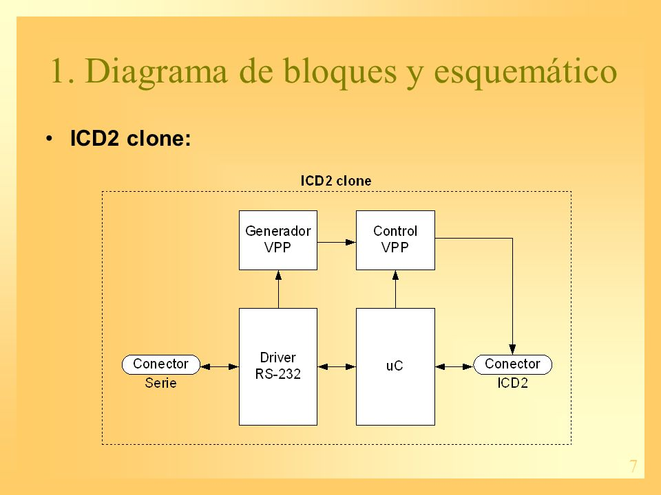 8 1. Diagrama de bloques y esquemático ICD2 clone: –Driver RS-232. –Generador VPP.