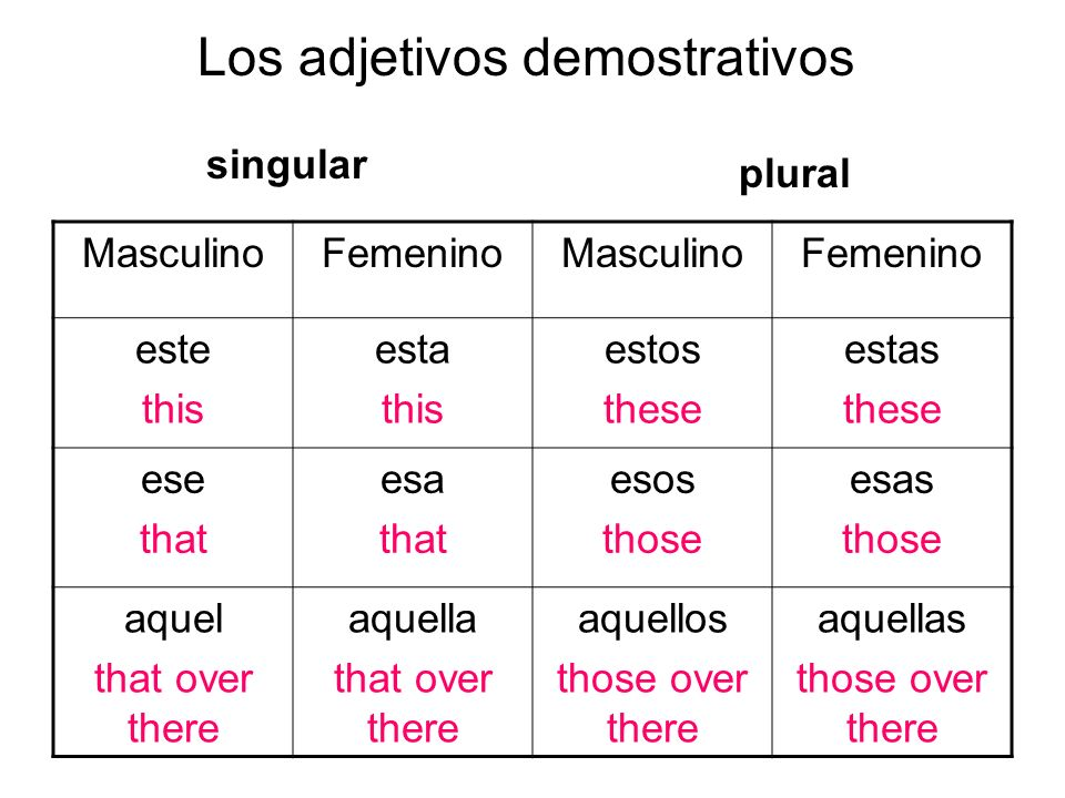 MasculinoFemeninoMasculinoFemenino este this esta this estos these estas these ese that esa that esos those esas those aquel that over there aquella that over there aquellos those over there aquellas those over there Los adjetivos demostrativos singular plural