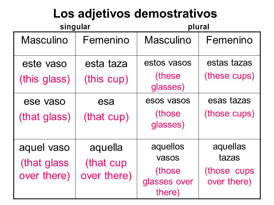 Los adjetivos demostrativos singularplural MasculinoFemeninoMasculinoFemenino este vaso (this glass) esta taza (this cup) estos vasos (these glasses) estas tazas (these cups) ese vaso (that glass) esa (that cup) esos vasos (those glasses) esas tazas (those cups) aquel vaso (that glass over there) aquella (that cup over there) aquellos vasos (those glasses over there) aquellas tazas (those cups over there)