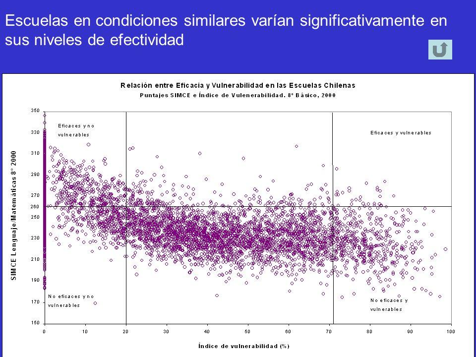 Escuelas en condiciones similares varían significativamente en sus niveles de efectividad