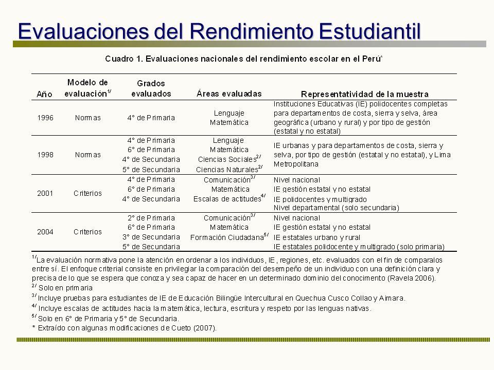 Evaluaciones del Rendimiento Estudiantil
