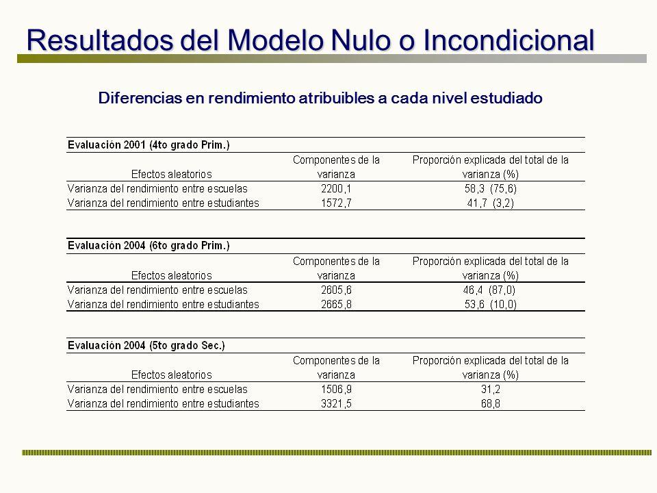 Resultados del Modelo Nulo o Incondicional Diferencias en rendimiento atribuibles a cada nivel estudiado