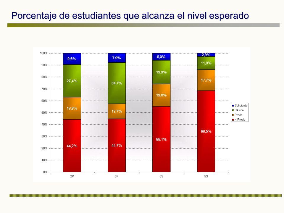 Porcentaje de estudiantes que alcanza el nivel esperado