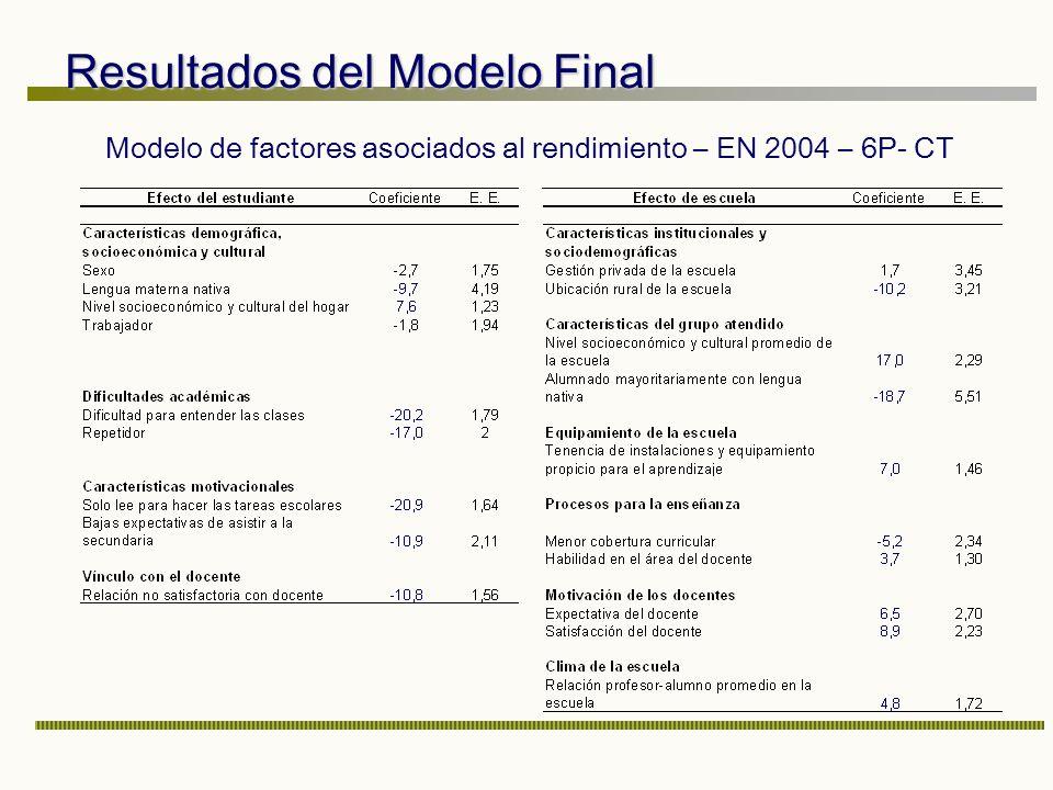 Resultados del Modelo Final Modelo de factores asociados al rendimiento – EN 2004 – 6P- CT