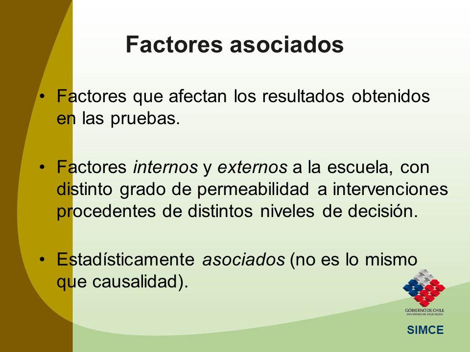 SIMCE Factores asociados Factores que afectan los resultados obtenidos en las pruebas. Factores internos y externos a la escuela, con distinto grado d