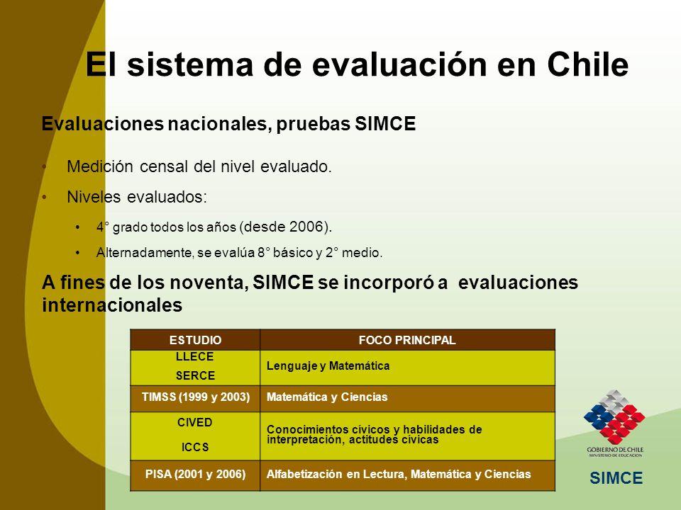 SIMCE Evaluaciones nacionales, pruebas SIMCE Medición censal del nivel evaluado. Niveles evaluados: 4° grado todos los años (desde 2006). Alternadamen