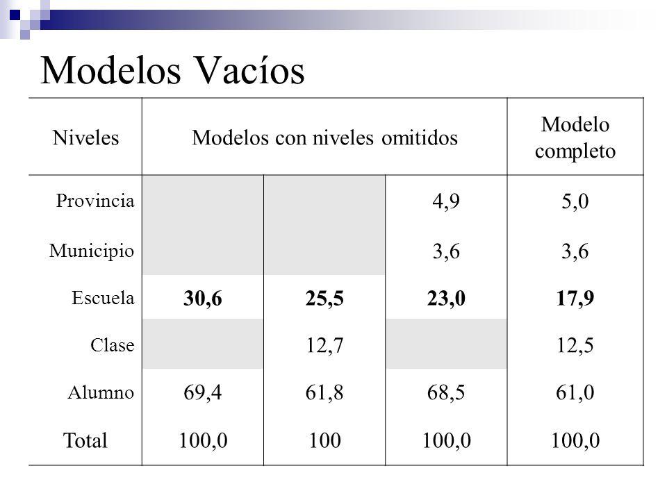 NivelesModelos con niveles omitidos Modelo completo Provincia 4,95,0 Municipio 3,6 Escuela 30,625,523,017,9 Clase 12,712,5 Alumno 69,461,868,561,0 Tot