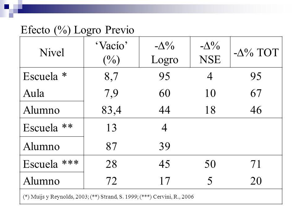 Efecto (%) Logro Previo Nivel Vacío (%) - % Logro - % NSE - % TOT Escuela *8,7954 Aula7,9601067 Alumno83,4441846 Escuela **134 Alumno8739 Escuela ***2