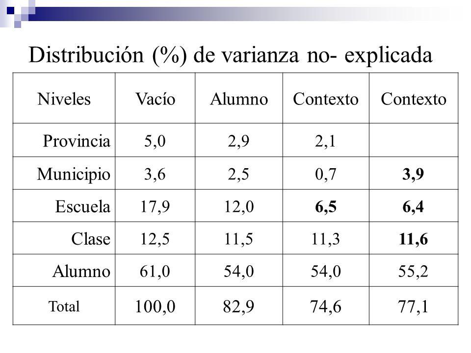 Distribución (%) de varianza no- explicada NivelesVacíoAlumnoContexto Provincia 5,02,92,1 Municipio 3,62,50,73,9 Escuela 17,912,06,56,4 Clase 12,511,5