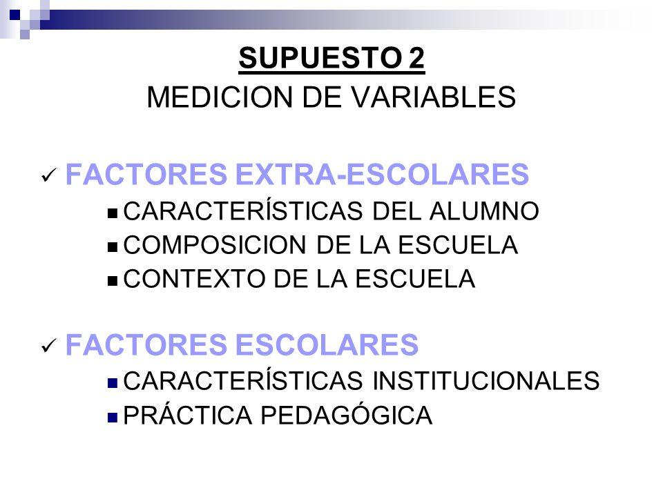 SUPUESTO 2 MEDICION DE VARIABLES FACTORES EXTRA-ESCOLARES CARACTERÍSTICAS DEL ALUMNO COMPOSICION DE LA ESCUELA CONTEXTO DE LA ESCUELA FACTORES ESCOLAR