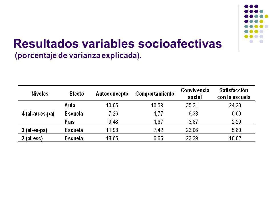Resultados variables socioafectivas (porcentaje de varianza explicada).
