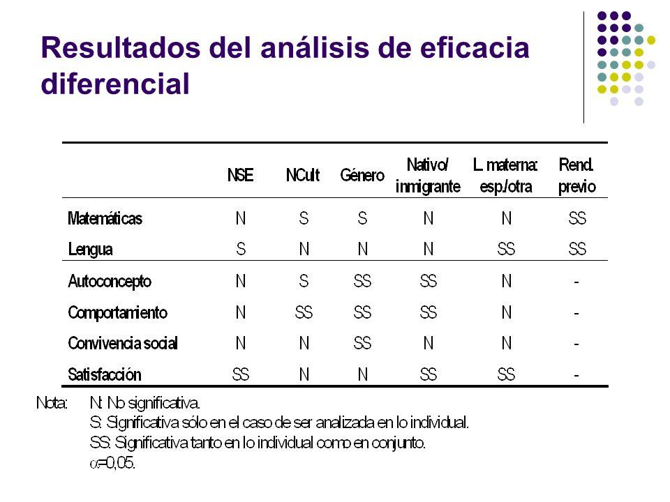 Resultados del análisis de eficacia diferencial