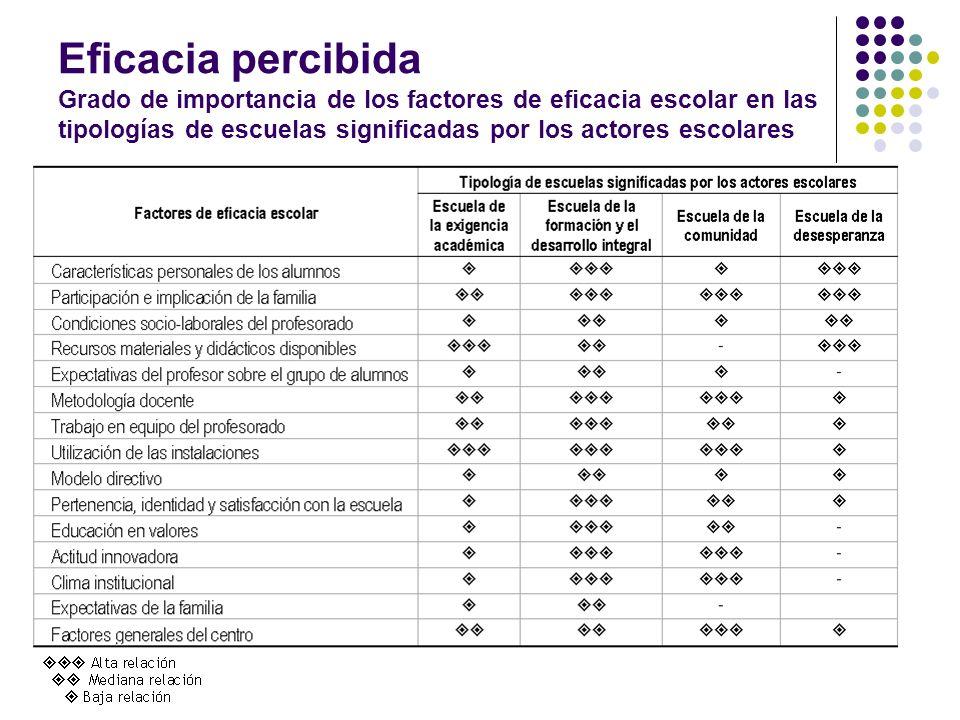Eficacia percibida Grado de importancia de los factores de eficacia escolar en las tipologías de escuelas significadas por los actores escolares