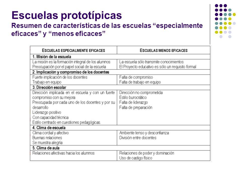 Escuelas prototípicas Resumen de características de las escuelas especialmente eficaces y menos eficaces