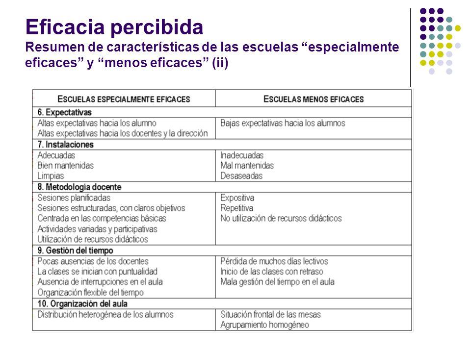 Eficacia percibida Resumen de características de las escuelas especialmente eficaces y menos eficaces (ii)