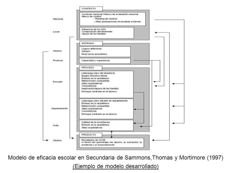 Modelo de eficacia escolar en Secundaria de Sammons,Thomas y Mortimore (1997) (Ejemplo de modelo desarrollado)