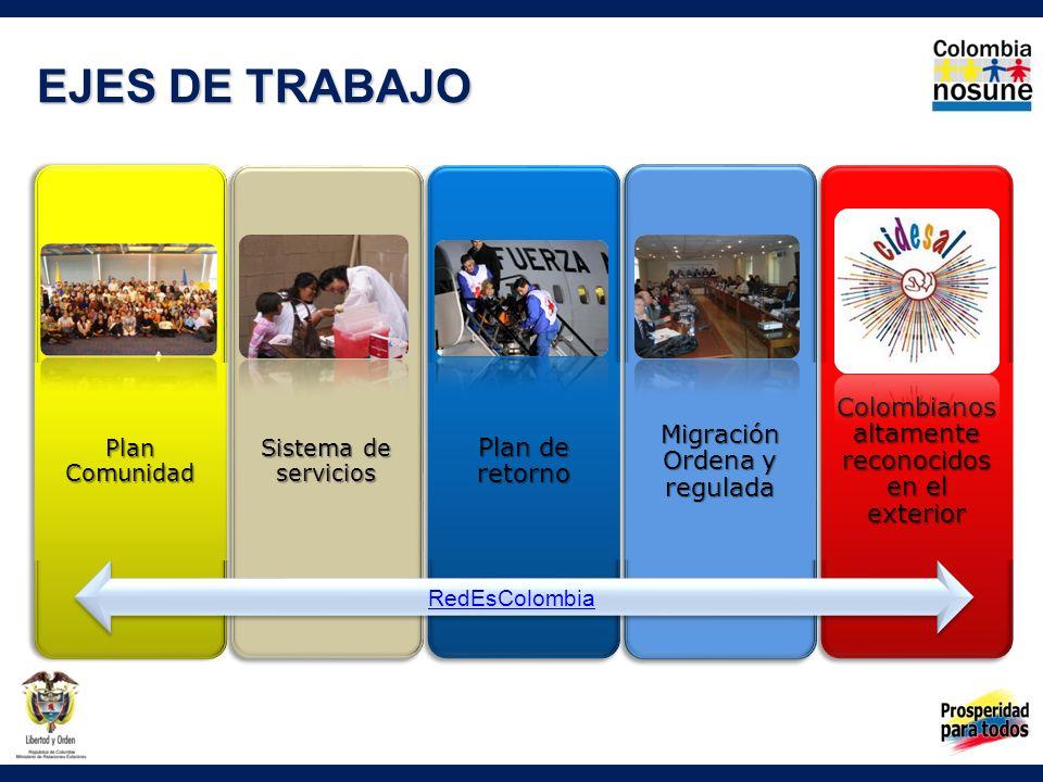 Plan Comunidad EJES DE TRABAJO www.redescolombia.org Colombianos altamente reconocidos en el exterior Migración Ordena y regulada Plan de retorno Sist